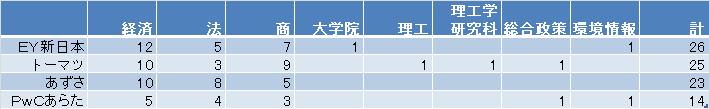 慶応大学 学部別就職状況